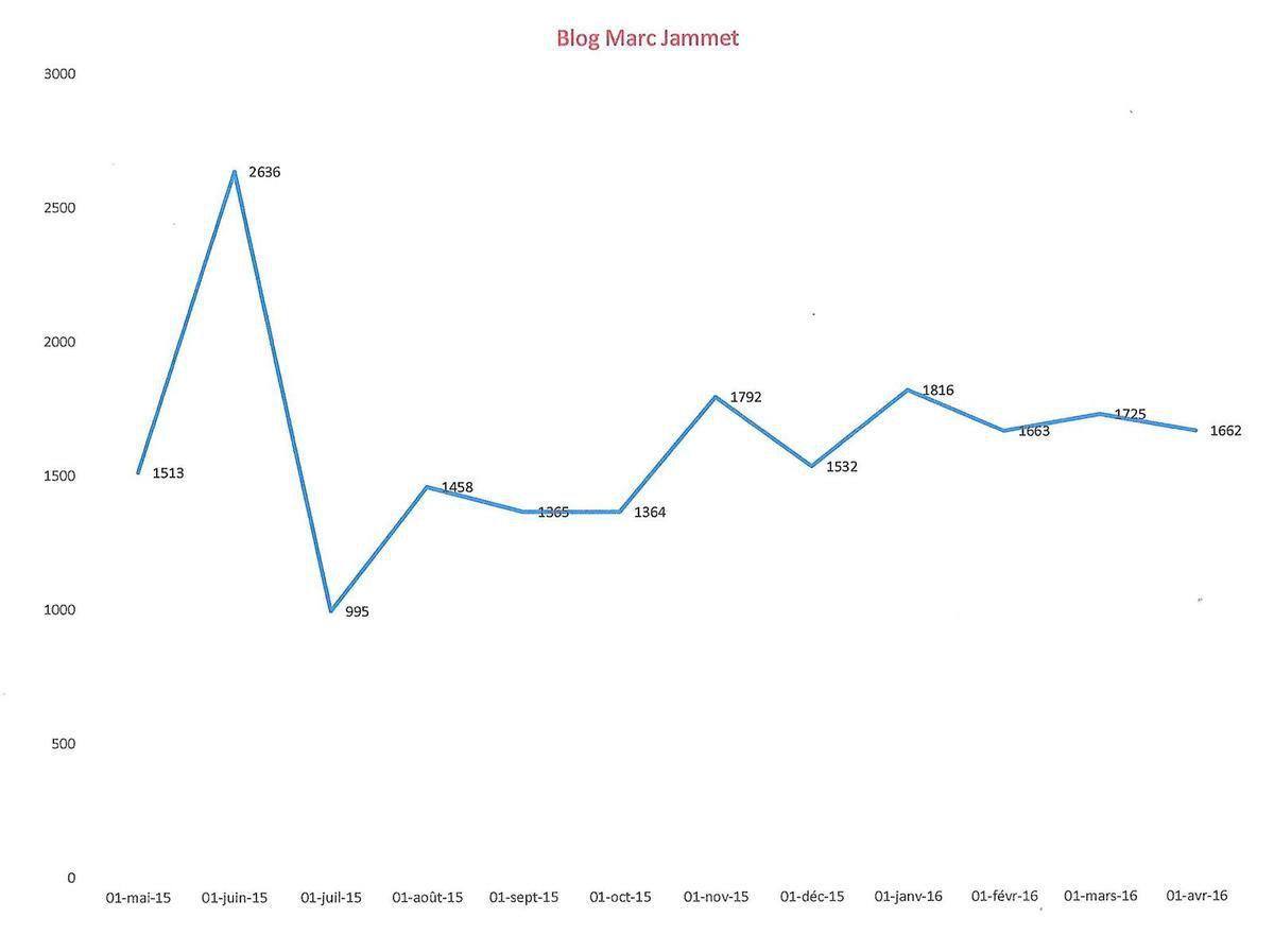 1662 visiteurs uniques sur ce blog en avril 2016