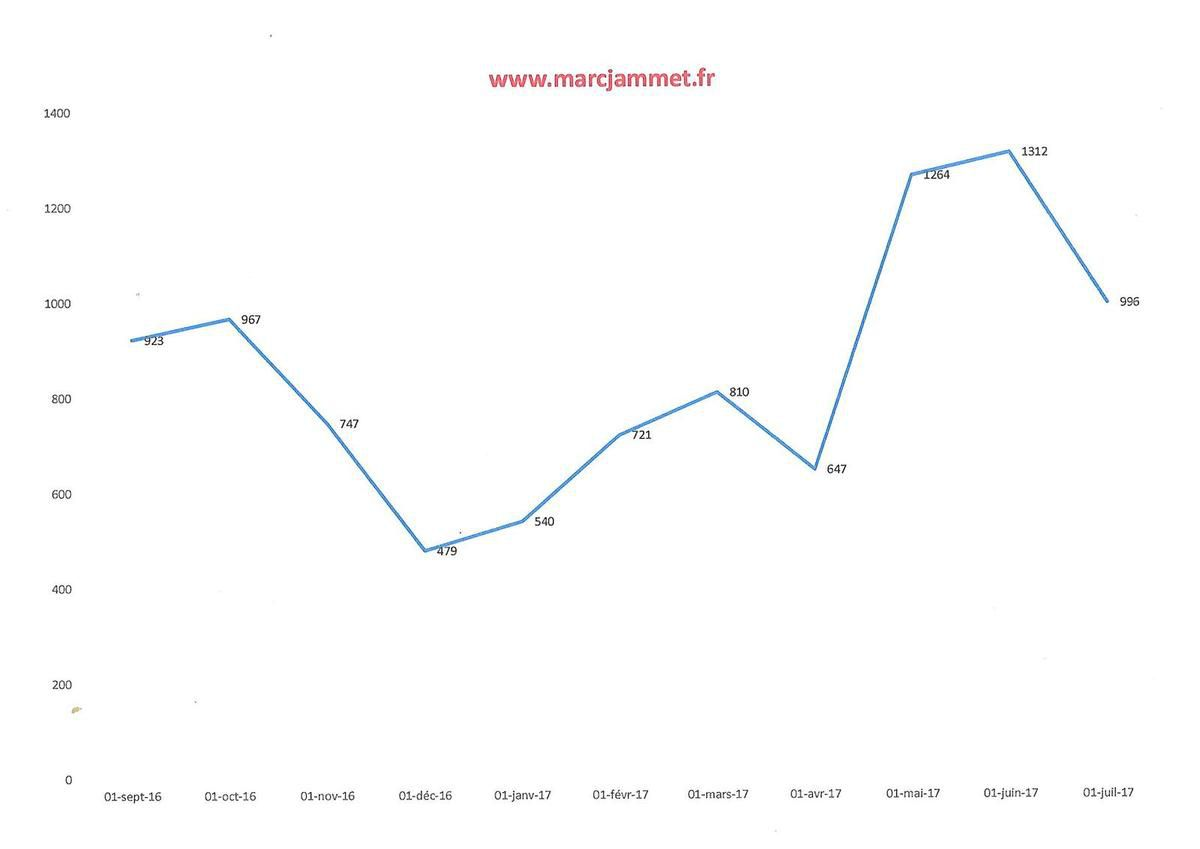 996 visiteurs uniques sur ce blog en juillet 2017