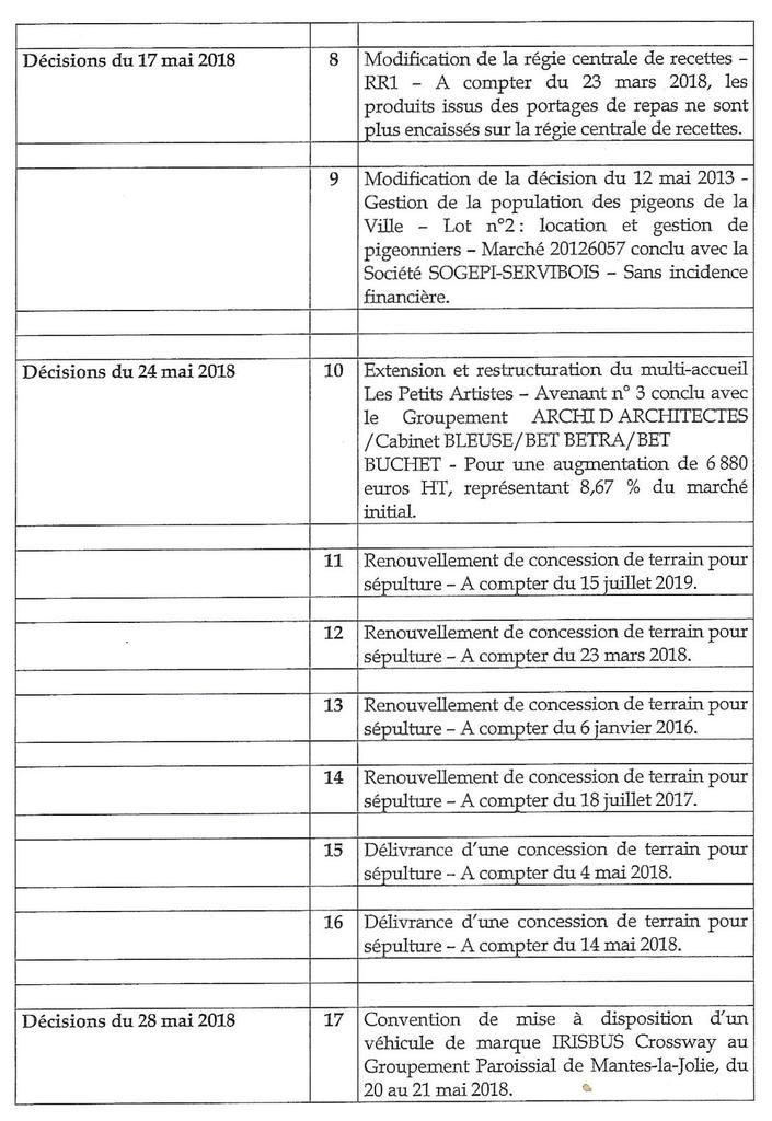 Liste des décisions prises par le maire entre deux conseils municipaux