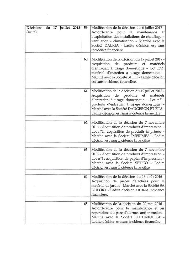 La liste des décisions prises par le Maire entre deux conseils municipaux