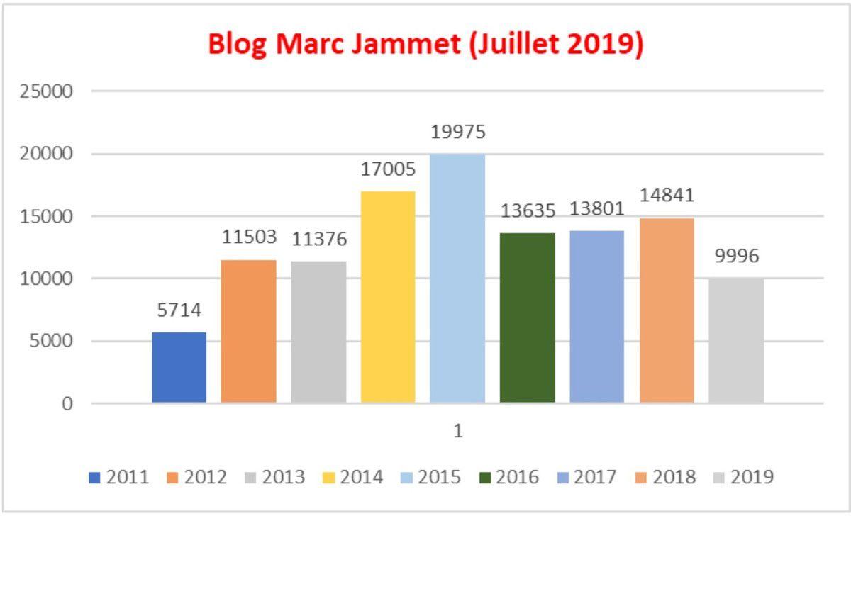 1.714 visiteurs uniques sur ce blog en juillet 2019