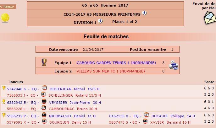 Résultats pour les places de 1er et 2ème (rencontres des 21 et 28/4)