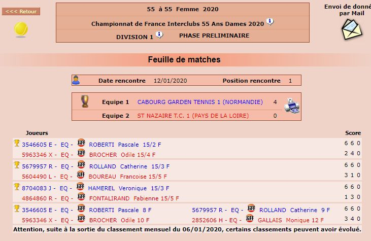 Championnat de France Dames 55