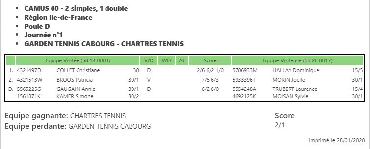 Challenge Camus Dames +60 Cabourg - Chartres