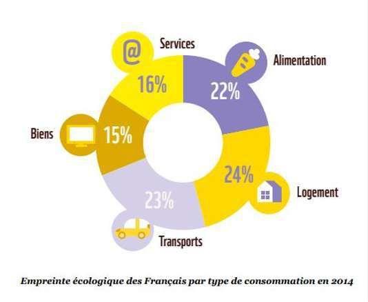 Logement, transports et alimentation sont à l'origine de plus des deux tiers de l'empreinte écologique des Français. WWF-France