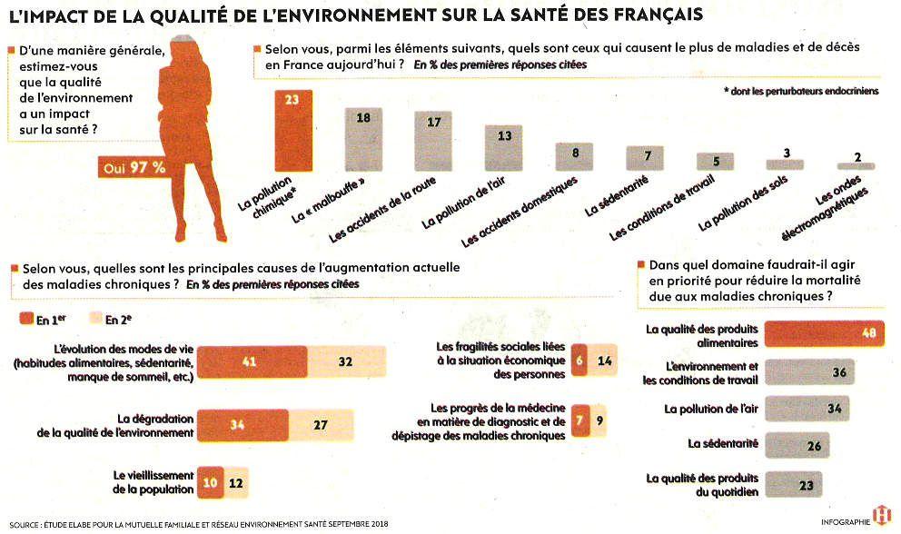 Pour les Français, santé et environnement, même combat en situation de crise sanitaire