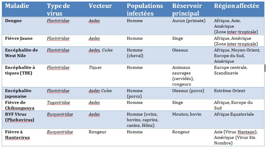 Tableau 1. Liste des arboviroses dont l'incidence est susceptible d'augmenter avec le changement climatique