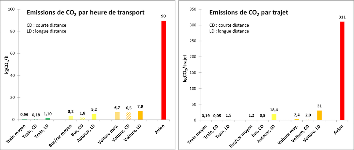 Émissions de CO₂ par heure de transport puis par trajet, en fonction du mode de transport
