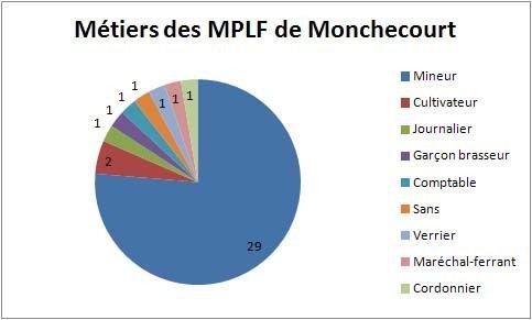 Monchecourt 14-18