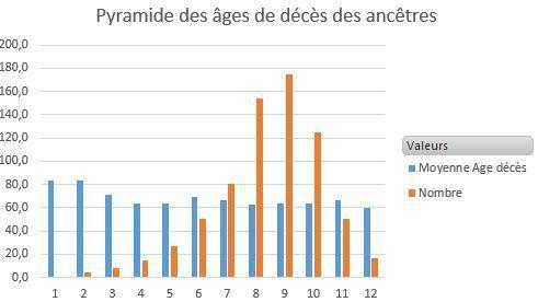 Petites statistiques de longévité