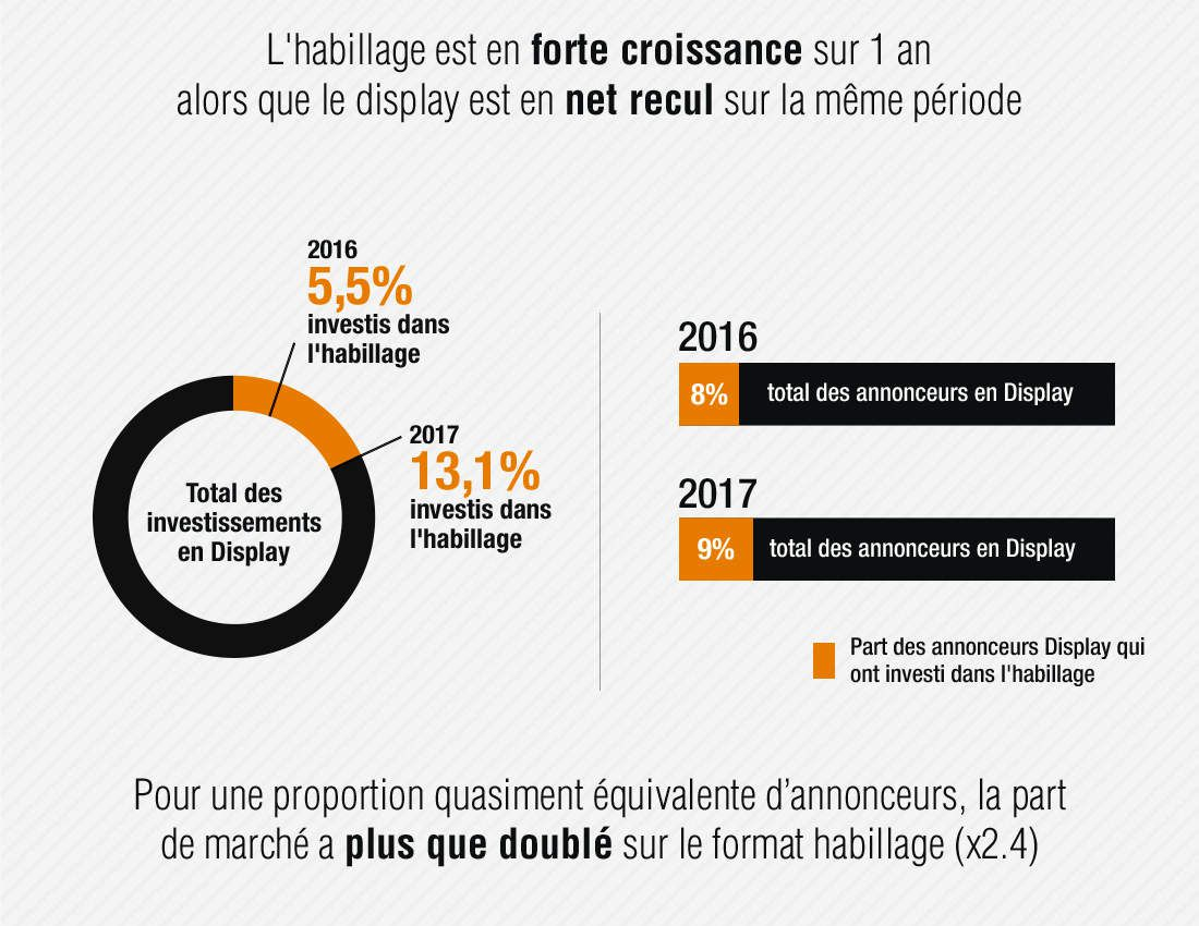 Web : L'habillage pub digital fait un bond en avant en 2017