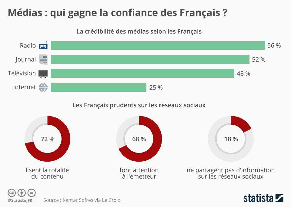 Média : Les français jugent la radio comme le média le plus crédible en 2018