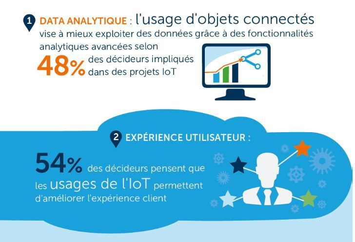 Innovation high-tech : infographie Cloud et Objets Connectés IoT