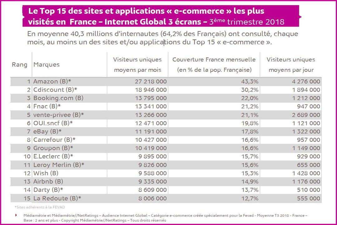 E-commerce : le top 15 de l'audience en France