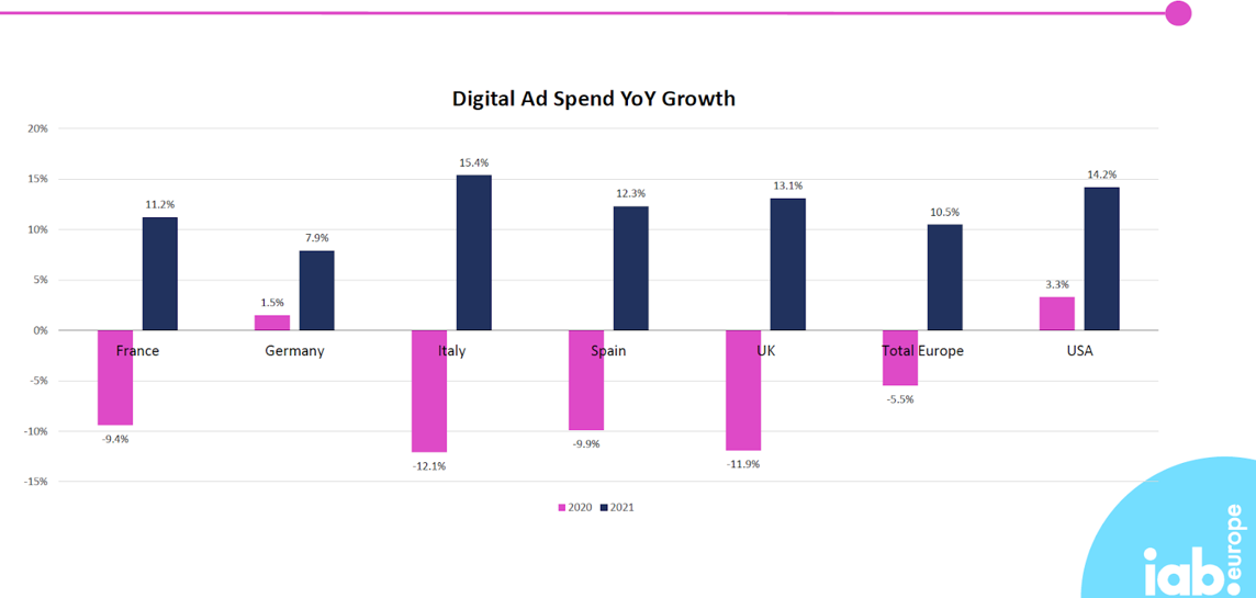 Media / Web : L'e-pub sera à la hausse en Europe en 2021