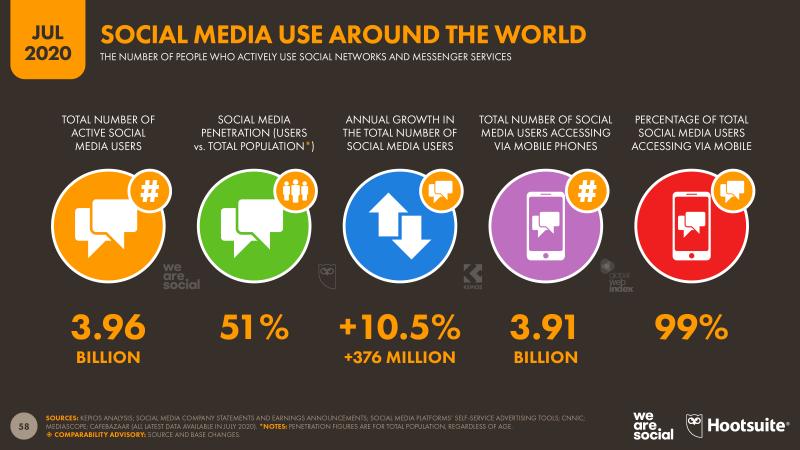 Le chiffre de la semaine : 51 % de la planète su rles réseaux sociaux !
