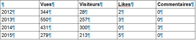 Bilan annuel des blogs... 2015