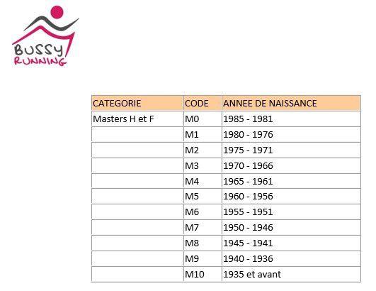 Nouvelles catégories et changements des temps qualificatifs pour les Championnats de France ! (01/11/19)