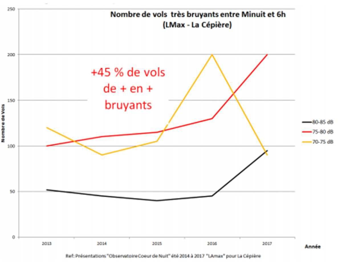 Augmentation du nombre de mouvements +augmentation des niveaux de bruit = un été calamiteux d'où l'explosion des plaintes