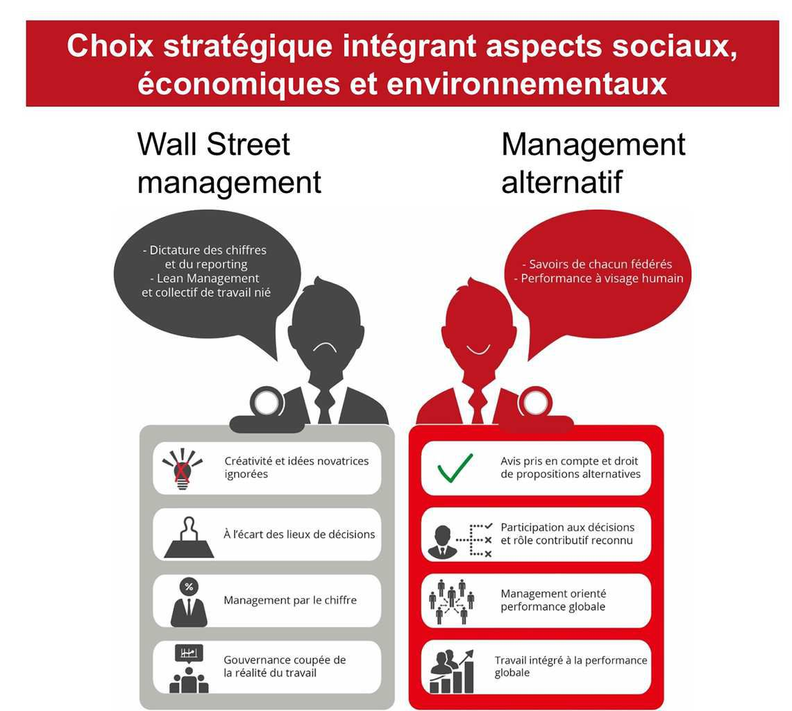 Quelles alternatives au Lean Management ? Nos propositions pour un clean management