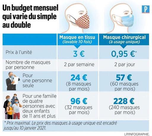 infographie publiée par Le Parisien, rappelant le coût mensuel pour une famille confrontée au port obligatoire du masque dans les espaces publics clos.