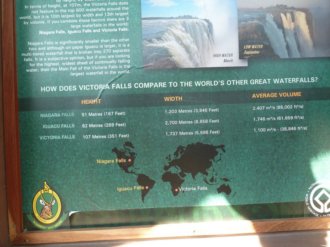 J31 – Dimanche 12 août 2012 – Victoria Falls !!!