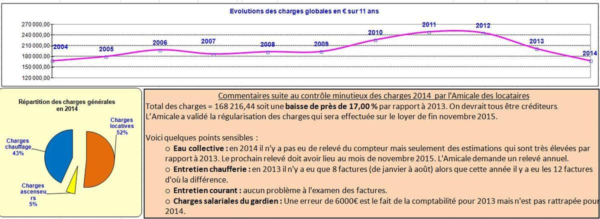 Charges 2014 tableau