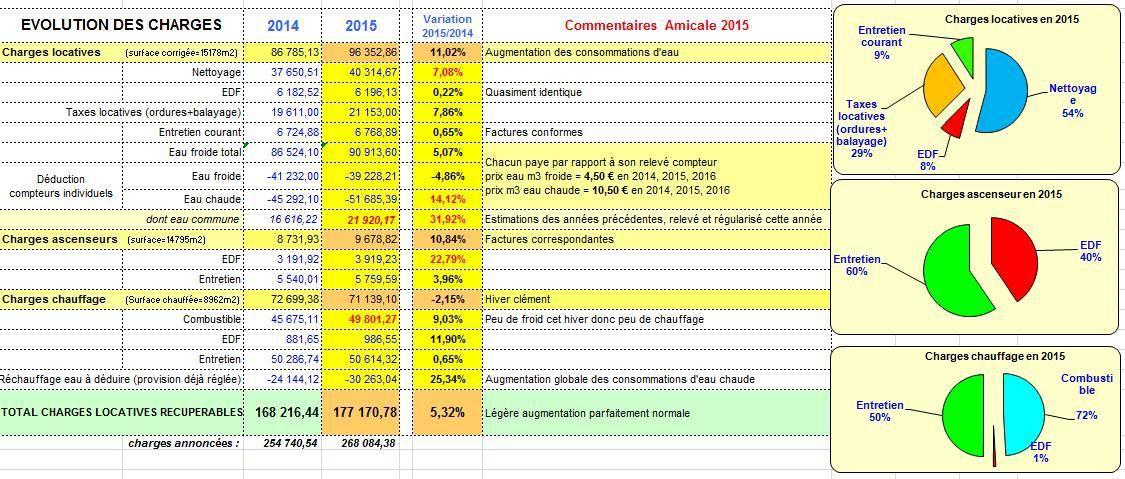 Charges 2015 - tableau de contrôle