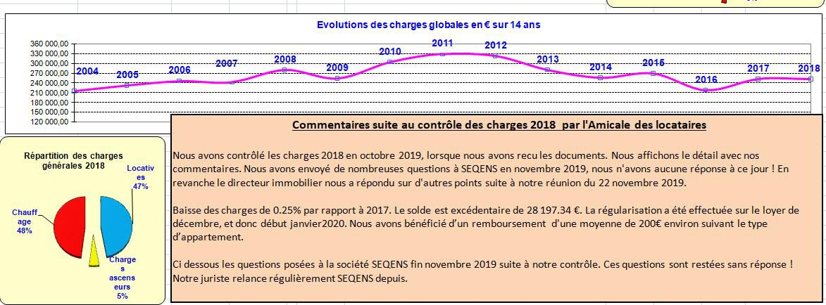 Charges 2018 - Tableau