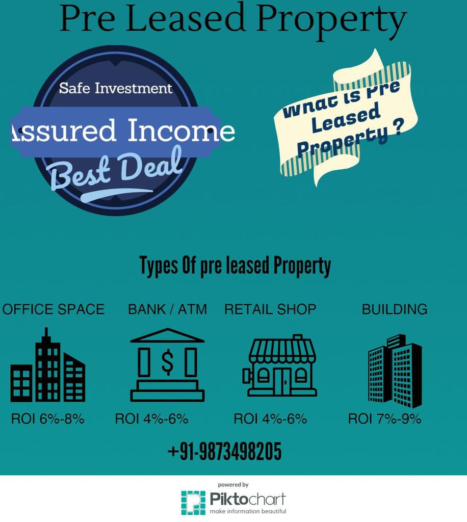 Pre rented Property for sale in gurgaon