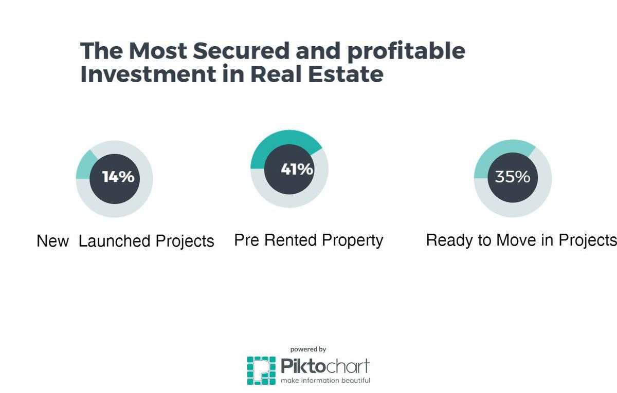 Why pre rented property is best investment options in real estate