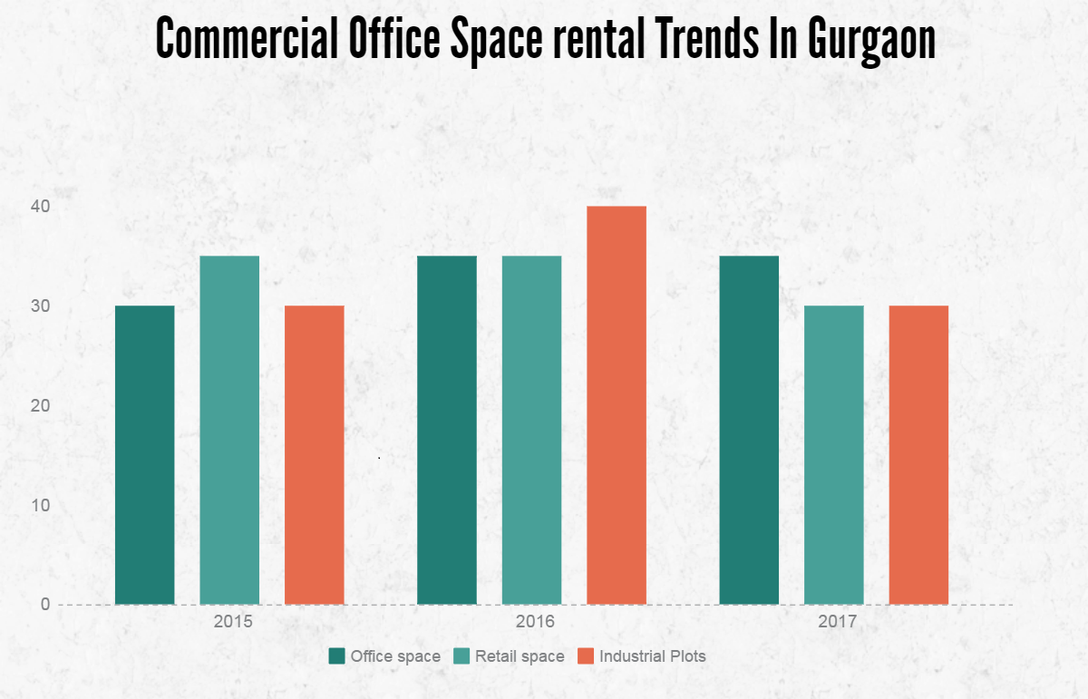 Rental trends in gurgaon