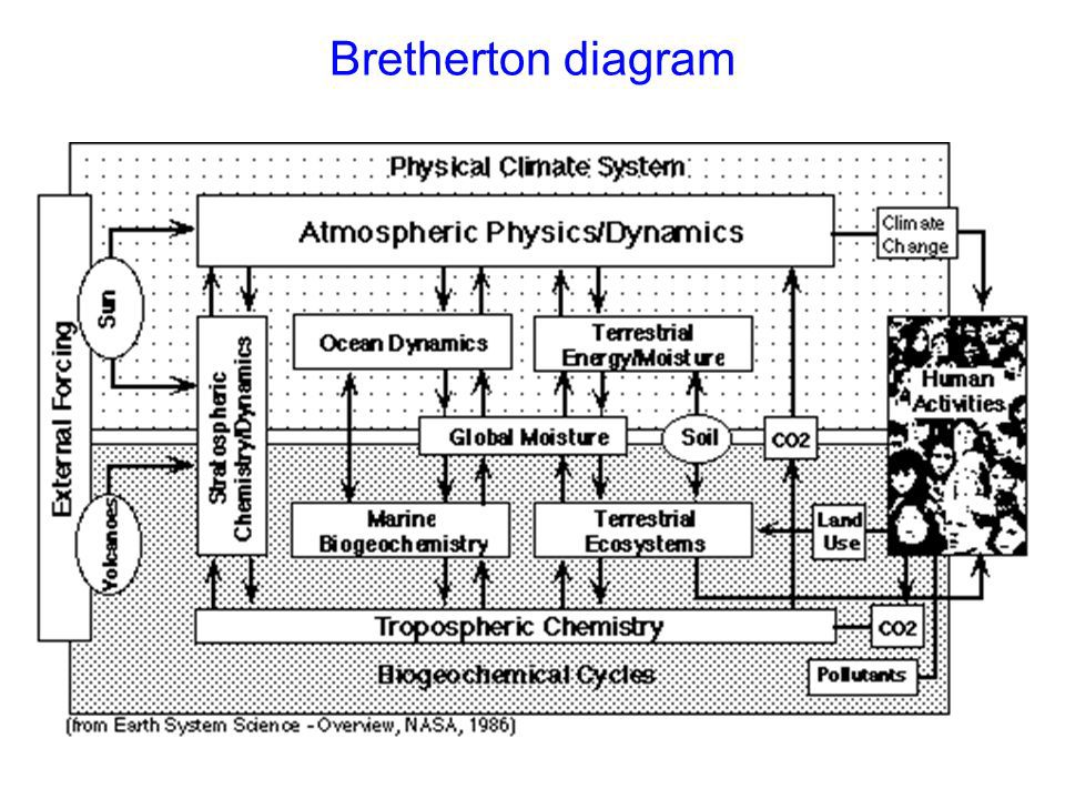 "Le célèbre ""Bretherton Diagram"" (1986). D'après Earth System Science Overview. A program for global Change, NASA science advisory committee, 1986, p. 19."