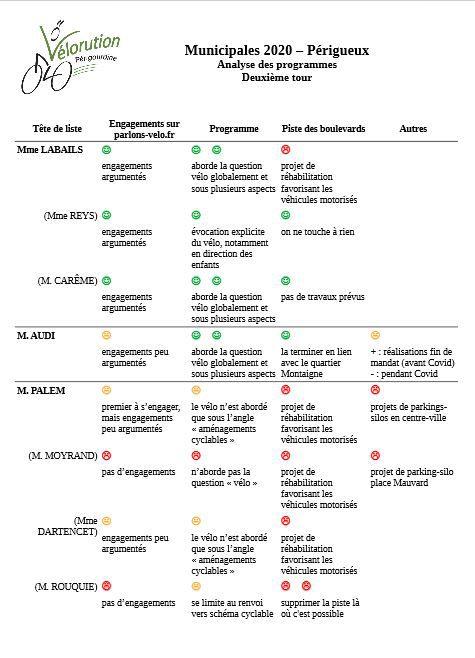 Municipales à Périgueux : notre analyse pour le deuxième tour (par Bertrand)