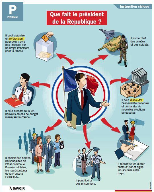 Les présidents de la 5e république