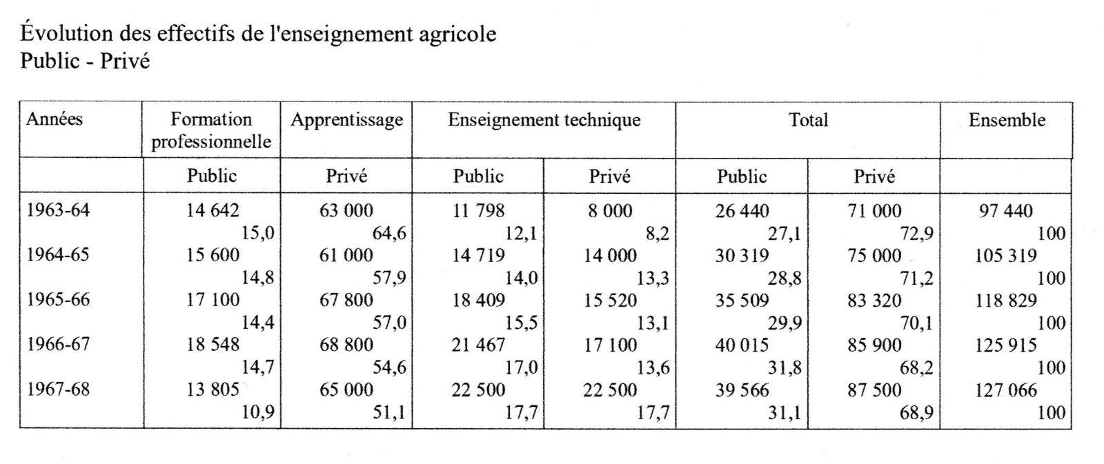 Enseignement public et enseignement privé agricole. Éléments quantitatifs pour une analyse de l'évolution 1950-1985
