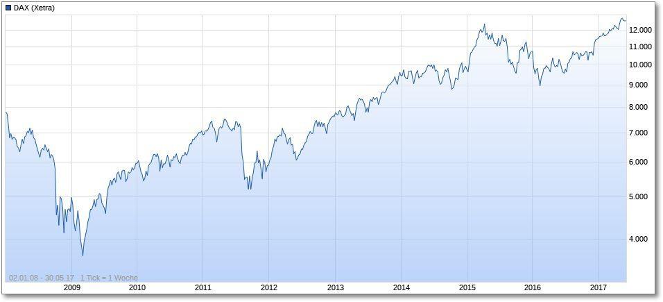 DAX-Chart seit 2008
