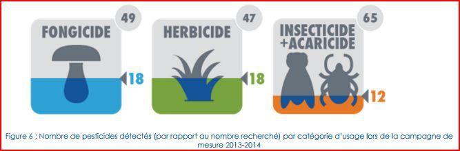 Airparif et les pesticides : il y en a qui ne manquent pas d'air !