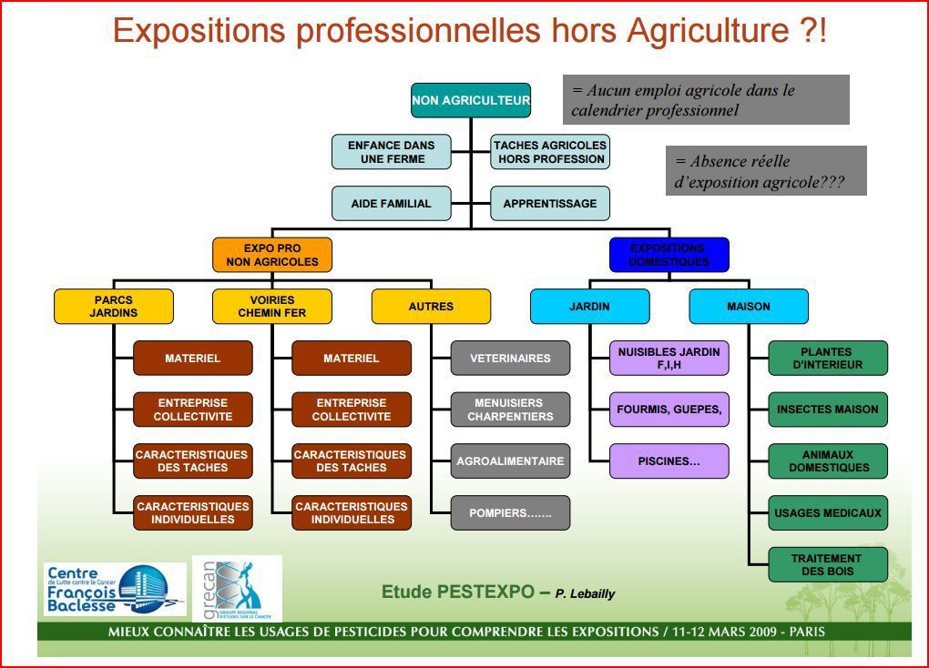 http://www.observatoire-pesticides.gouv.fr/upload/bibliotheque/251992478191438102630556713639/20_etude_pestexpo.pdf