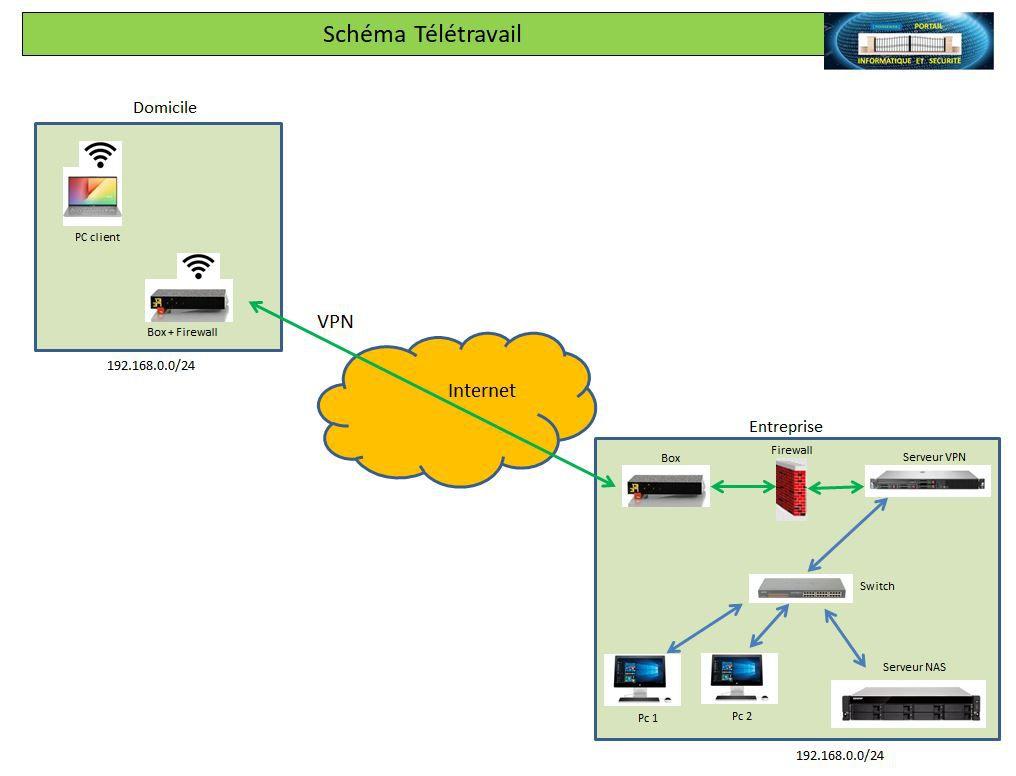 Pourquoi et comment fonctionne la sécurité informatique du télétravail