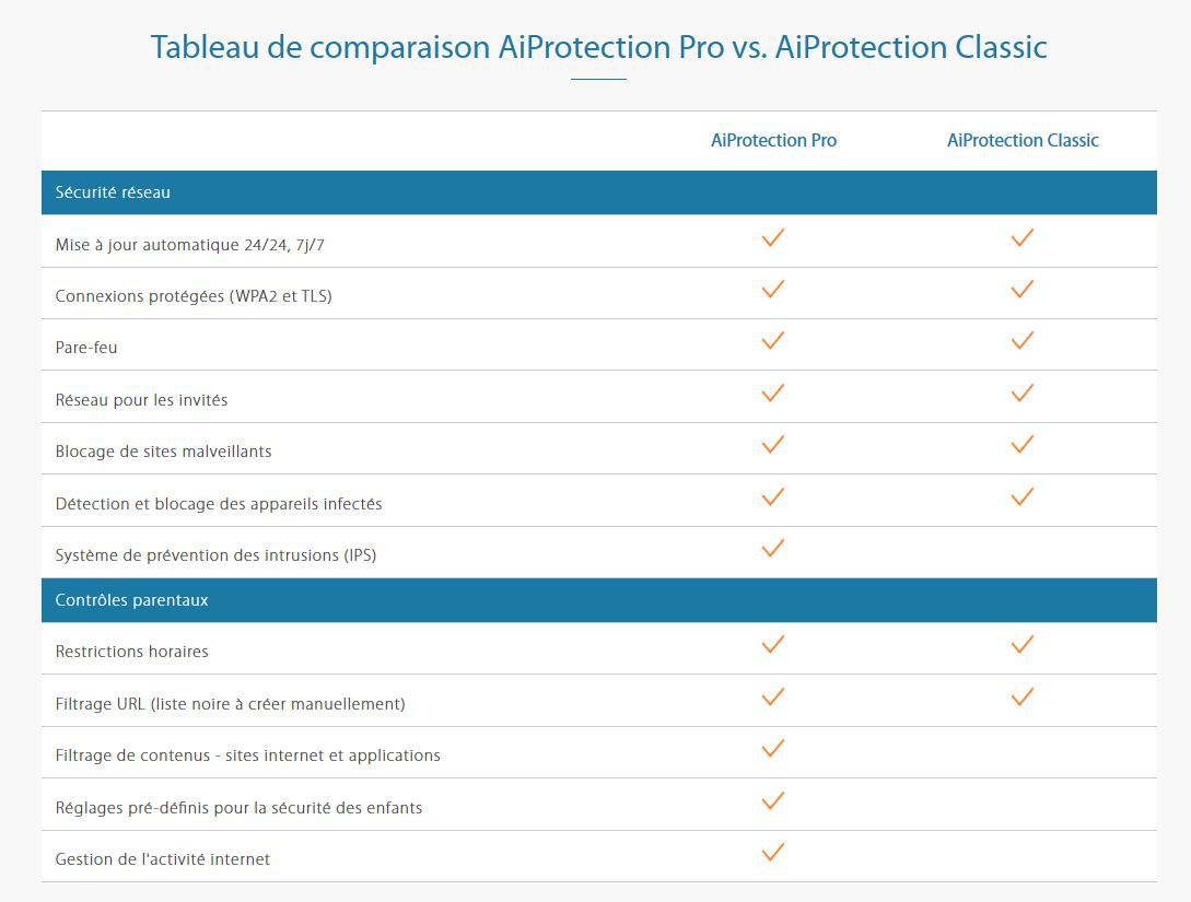 Difference comparaison aiprotection classic ou pro