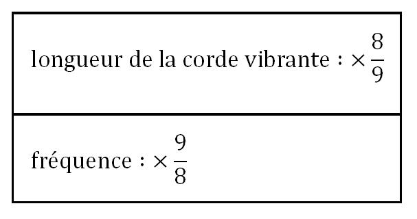 longueur et fréquence