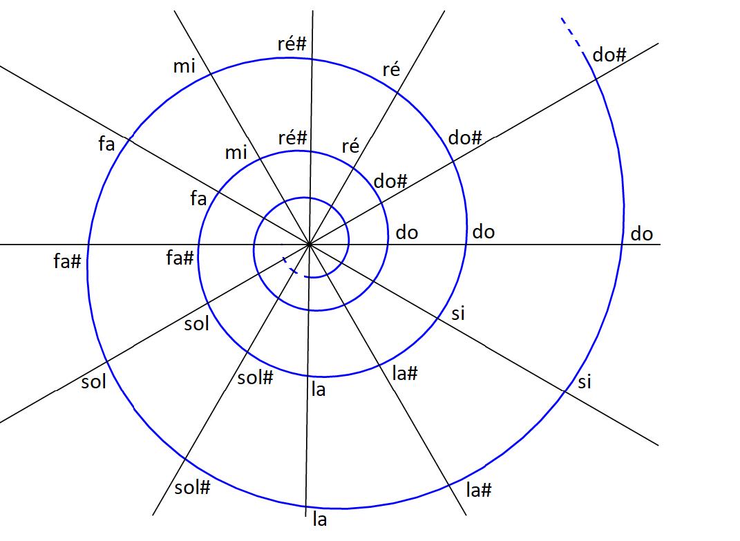 Figure 4 : spirale des notes