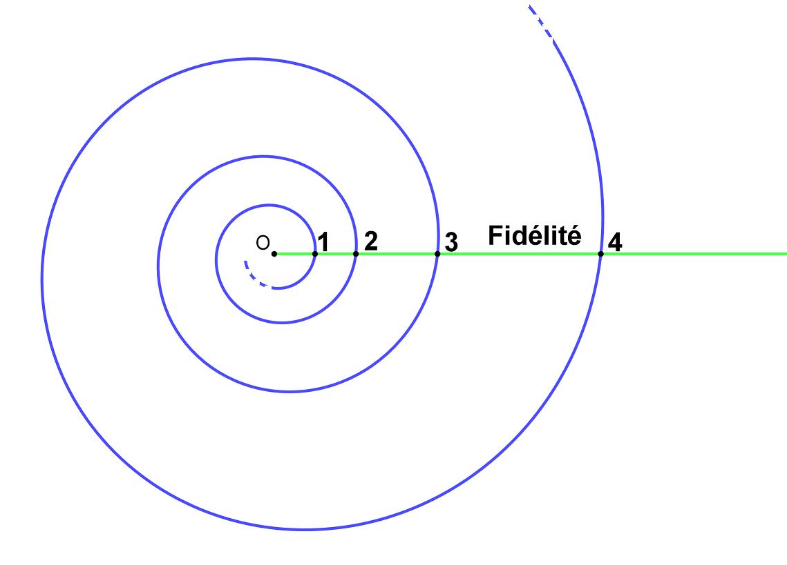 Figure 12 : une vertu en développement : la Fidélité