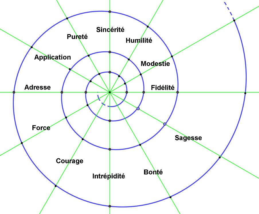 Figure 13 : la spirale des vertus
