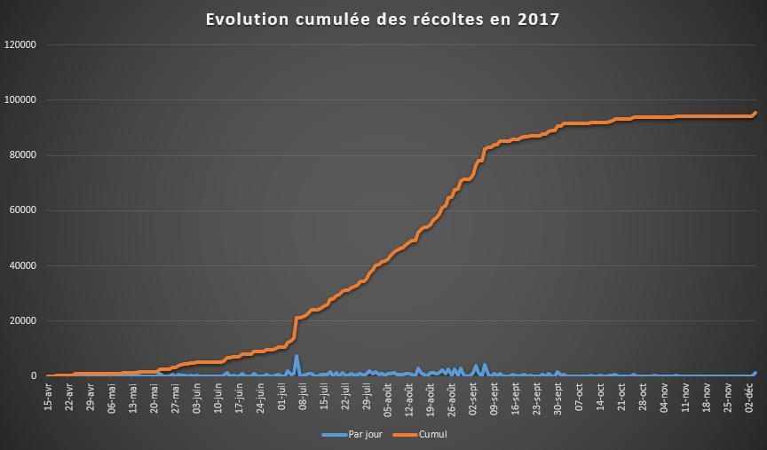 Récoltes 2017 : 95.5 Kg de récoltes, soit 6,6 kg/m2