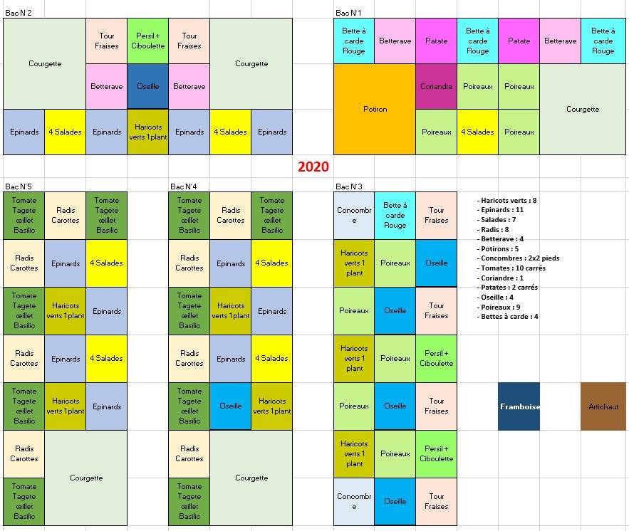 2020 - La Planification des plantations de l'année