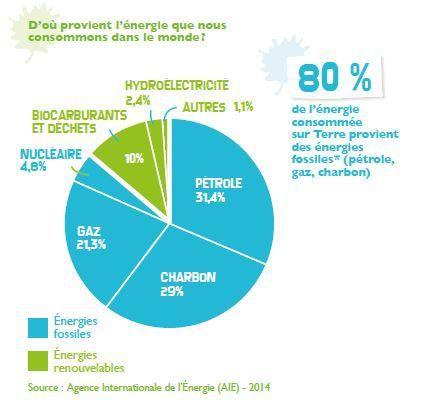 AGENCE INTERNATIONALE DE L'ENERGIE (AIE) - 2014