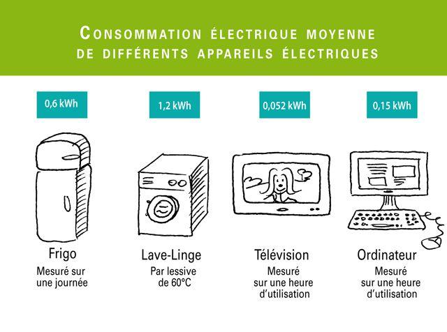 Consommation électrique moyenne