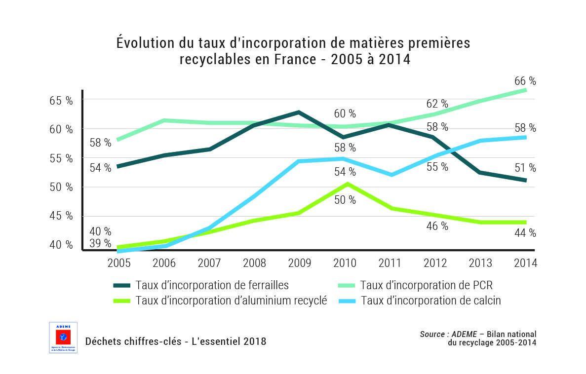 Le recyclage, une source de matière première indispensable à l'industrie française